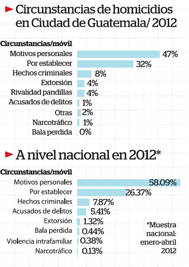 Infografía: elPeriódico